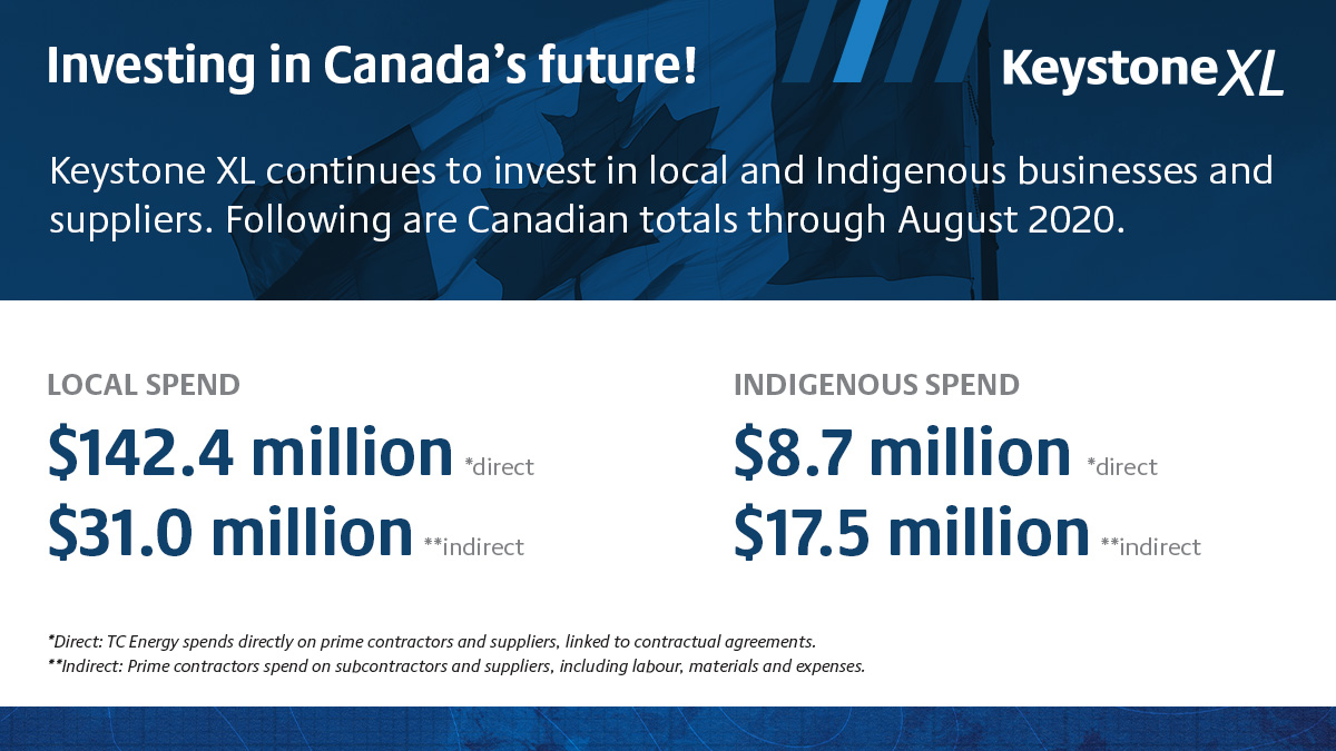 Investing in Canada's future infographic. LOCAL SPEND: $142.4 million direct and $31.0 million indirect. NATIVE AMERICAN SPEND: $8.7 million direct and $17.5 million indirect.