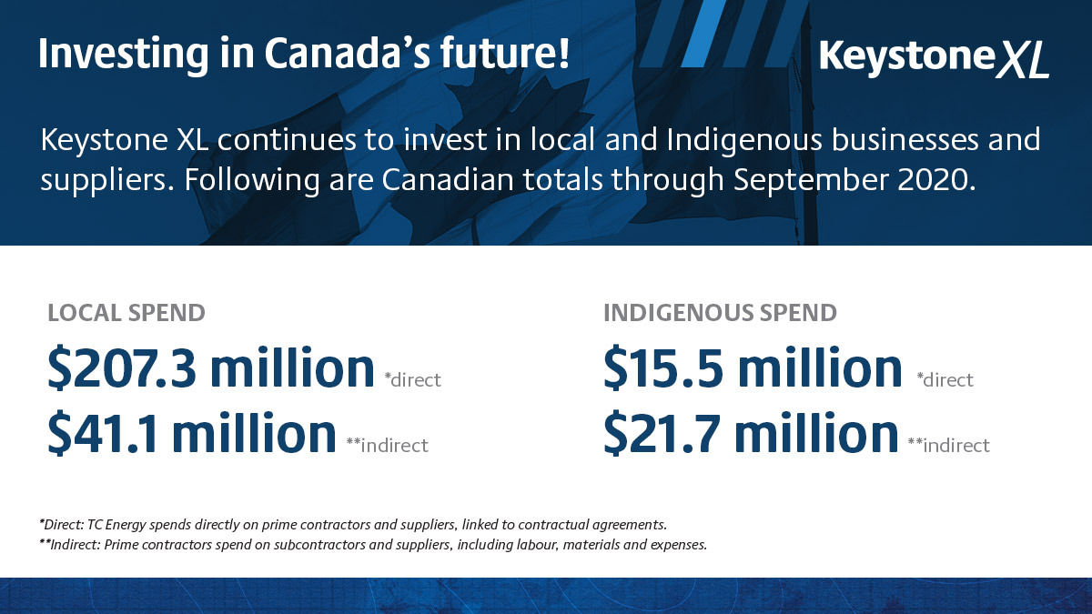 Keystone XL - Investing in Canada's future infographic. LOCAL SPEND: $207.3 million direct and $41.1 million indirect. INDIGENOUS SPEND: $15.5 million direct and $21.7 million indirect.