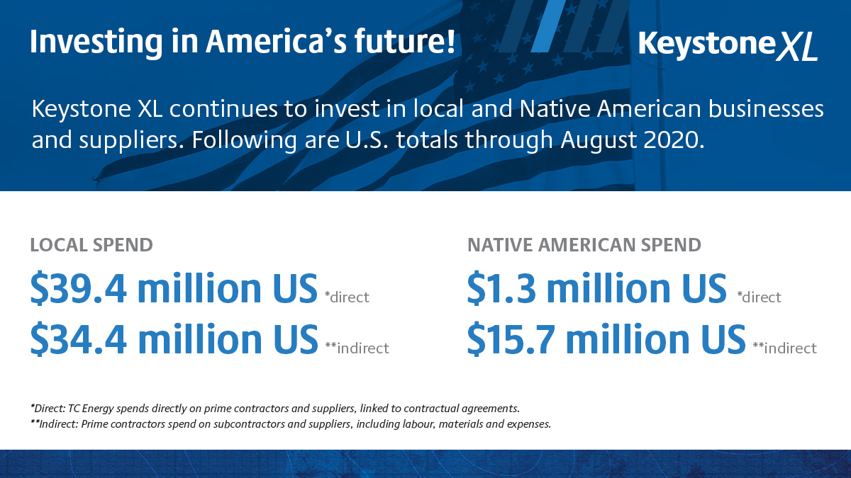 Investing in America's future infographic. LOCAL SPEND: $39.4 million direct and $34.4 million indirect. NATIVE AMERICAN SPEND: $1.3 million direct and $15.7 million indirect.