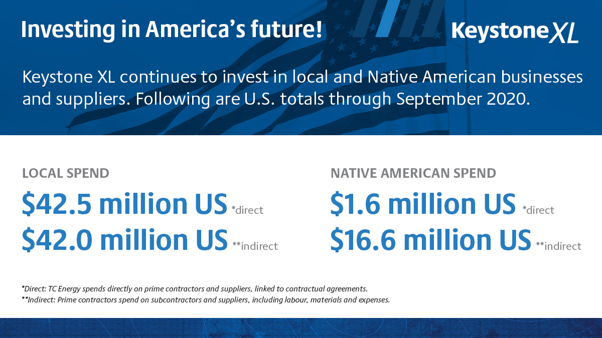 Keystone XL - Investing in America's future infographic. LOCAL SPEND: $42.5 million direct and $42 million indirect. NATIVE AMERICAN SPEND: $1.6 million direct and $16.6 million indirect.