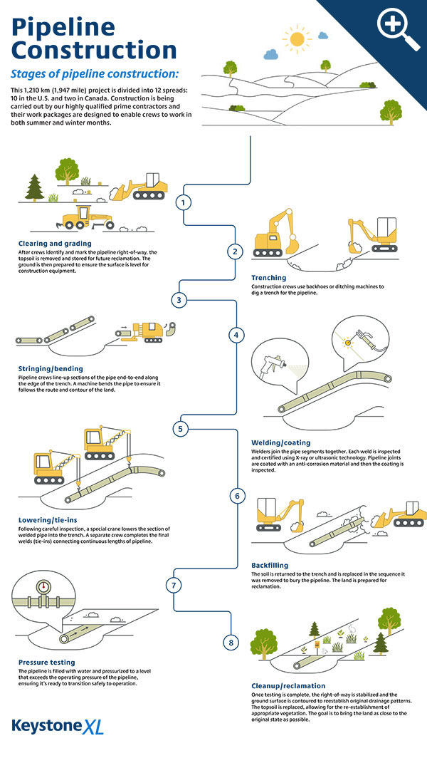keystone-xl-stages-of-pipeline-construction.jpg